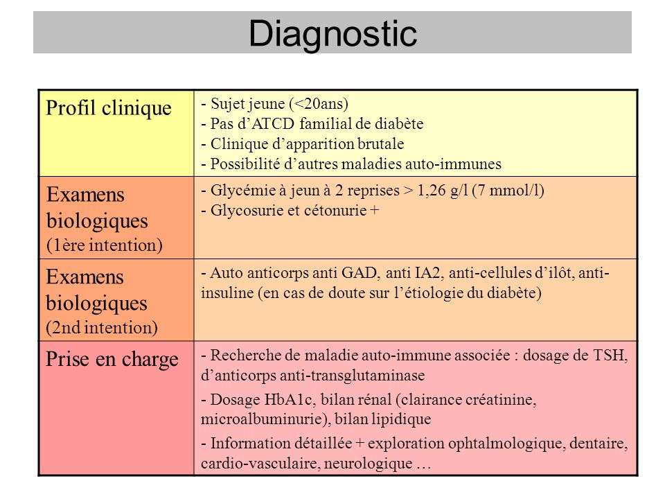 Diagnostic Profil clinique Examens biologiques (1ère intention)