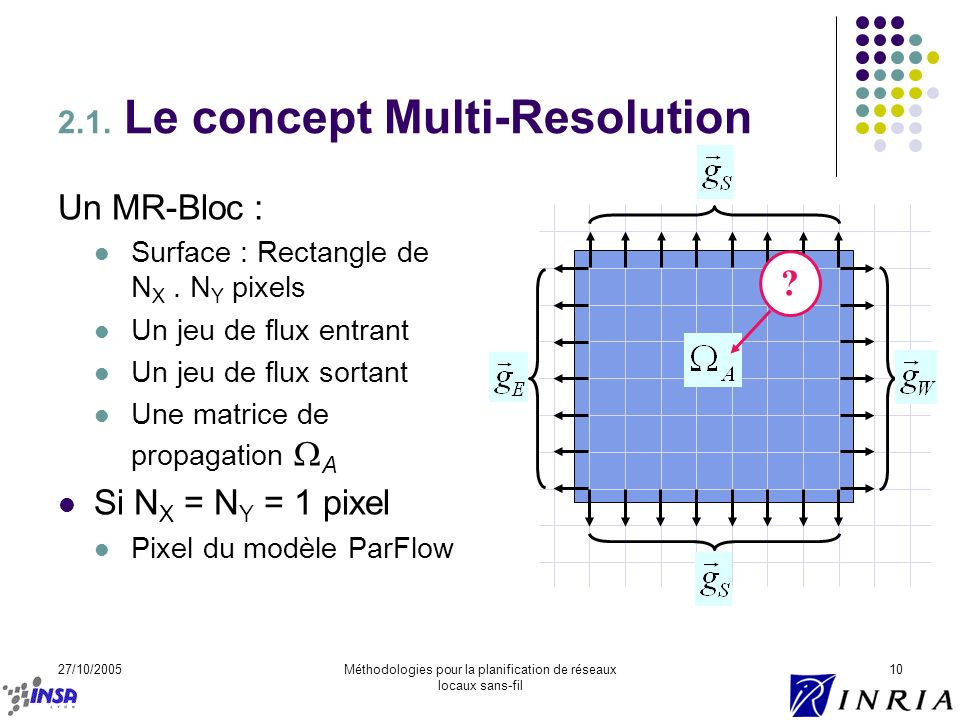 2.1. Le concept Multi-Resolution