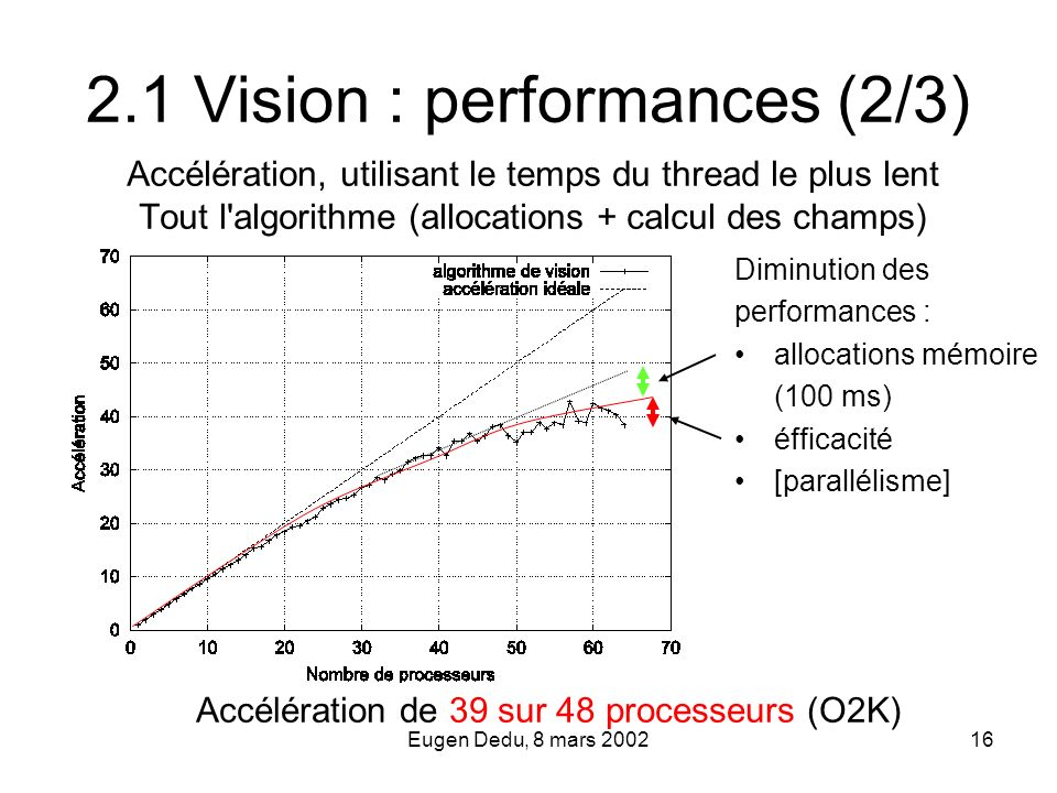 2.1 Vision : performances (2/3)