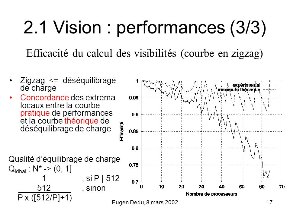 2.1 Vision : performances (3/3)