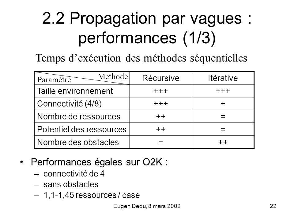 2.2 Propagation par vagues : performances (1/3)