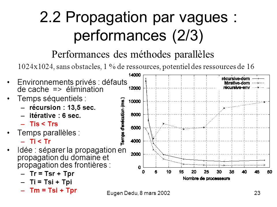 2.2 Propagation par vagues : performances (2/3)