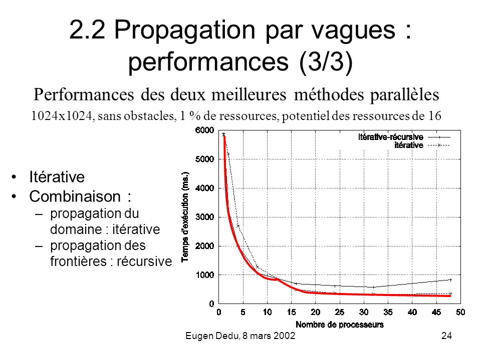 2.2 Propagation par vagues : performances (3/3)