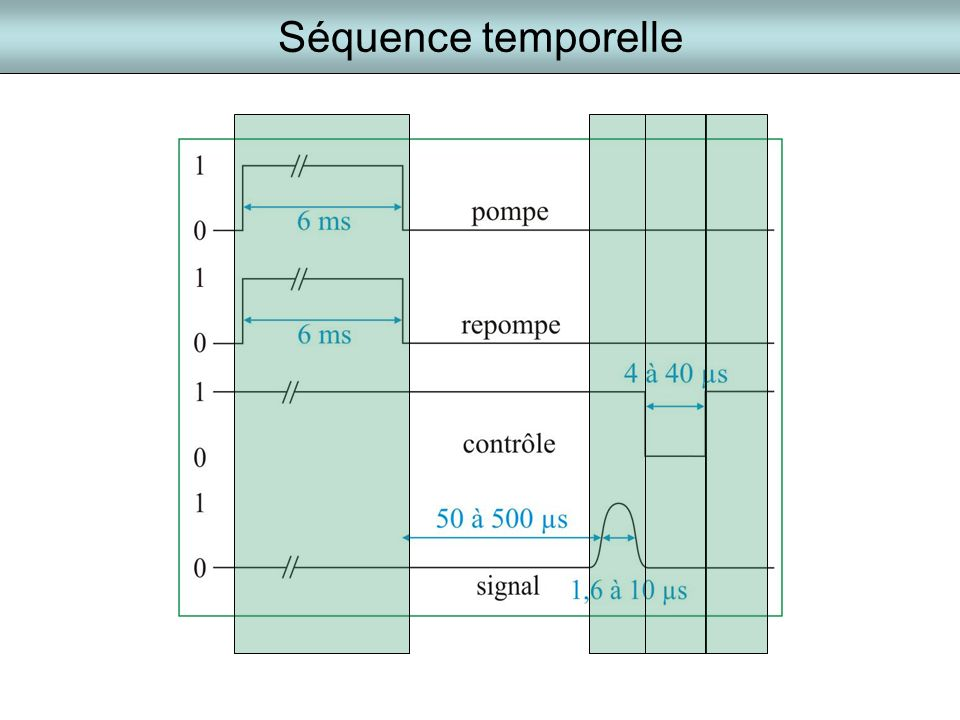 Séquence temporelle