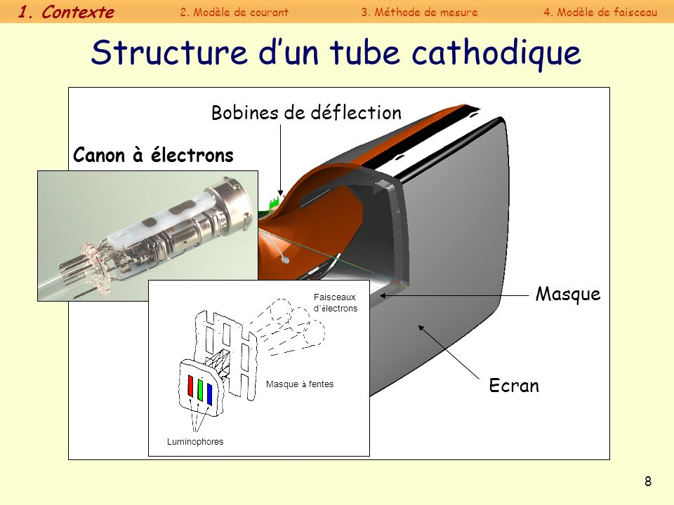 Structure d'un tube cathodique