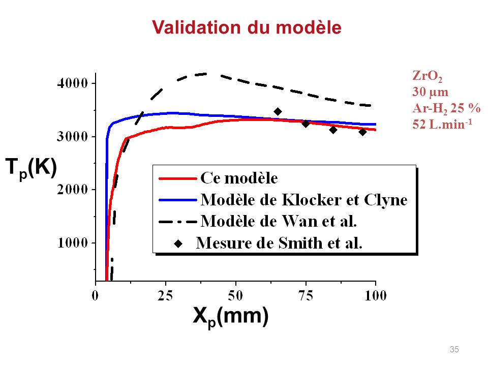 Validation du modèle ZrO2 30 µm Ar-H2 25 % 52 L.min-1 Tp(K) Xp(mm) 35