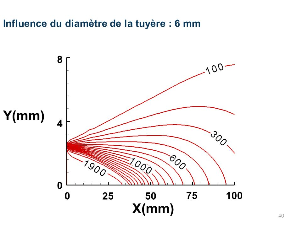 Y(mm) X(mm) Influence du diamètre de la tuyère : 6 mm