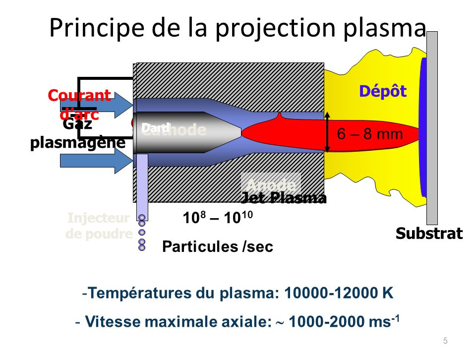 Principe de la projection plasma