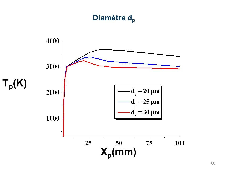 Diamètre dp Tp(K) Xp(mm) 68