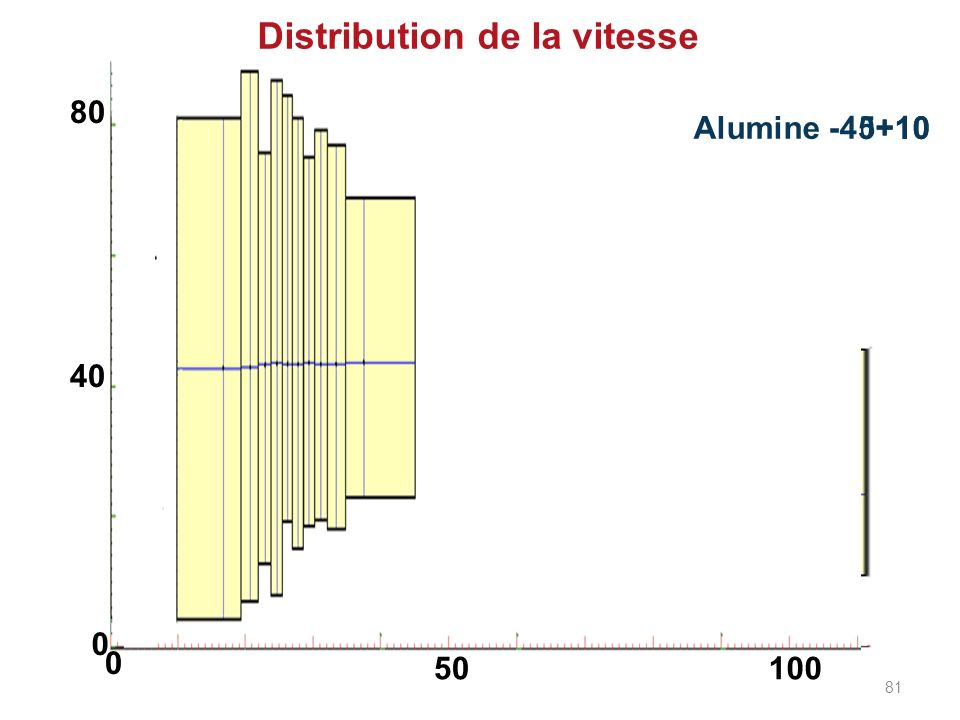 Distribution de la vitesse