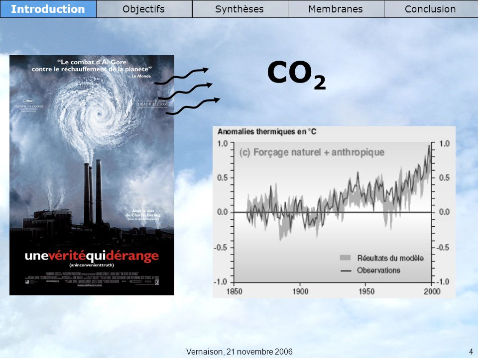 CO2 Introduction Objectifs Synthèses Membranes Conclusion