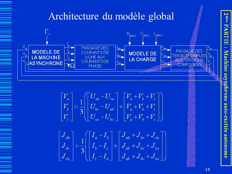 Architecture du modèle global