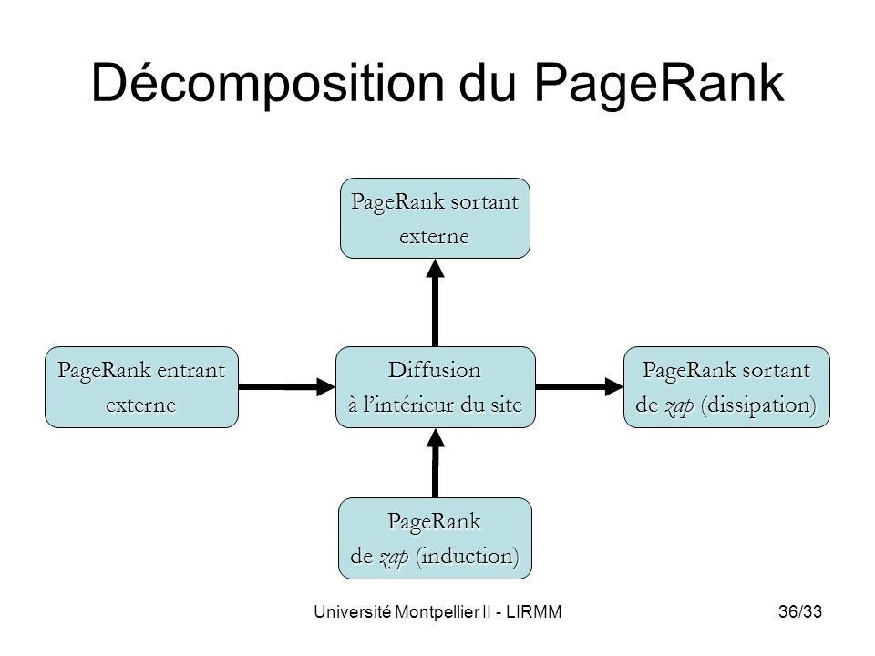 Décomposition du PageRank