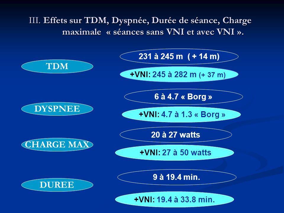 TDM DYSPNEE CHARGE MAX DUREE