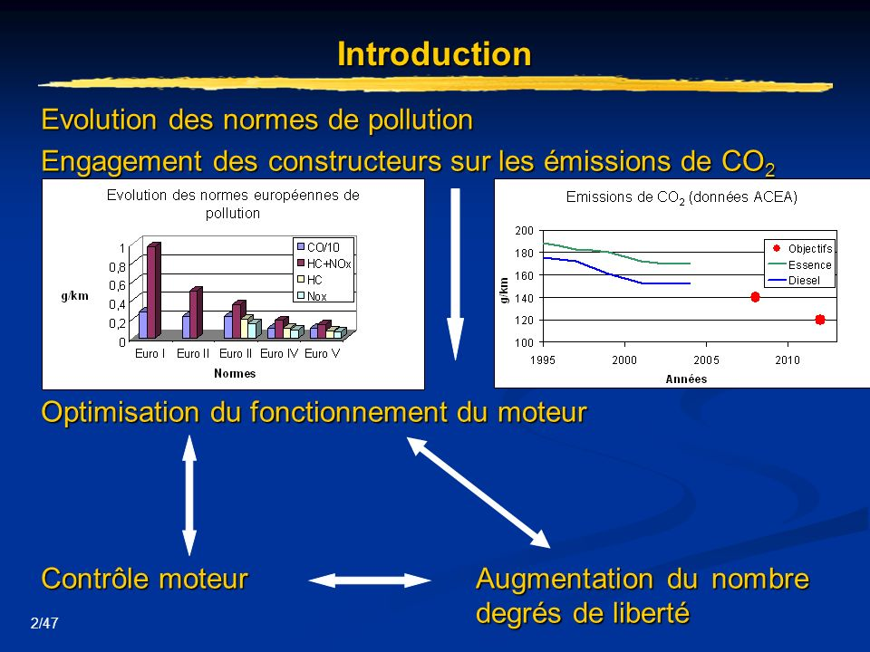 Introduction Evolution des normes de pollution