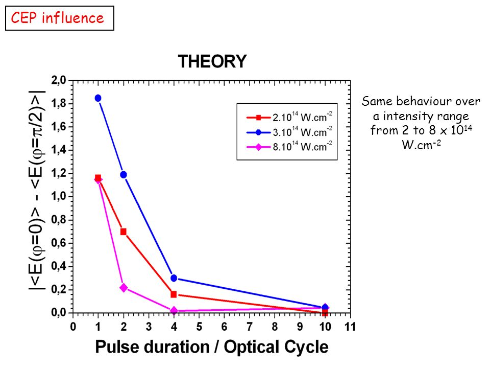 Same behaviour over a intensity range from 2 to 8 x 1014 W.cm-2