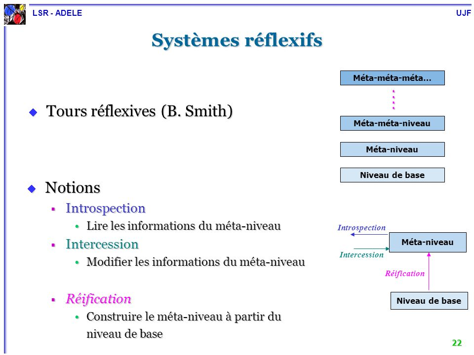 Systèmes réflexifs Tours réflexives (B. Smith) Notions Introspection