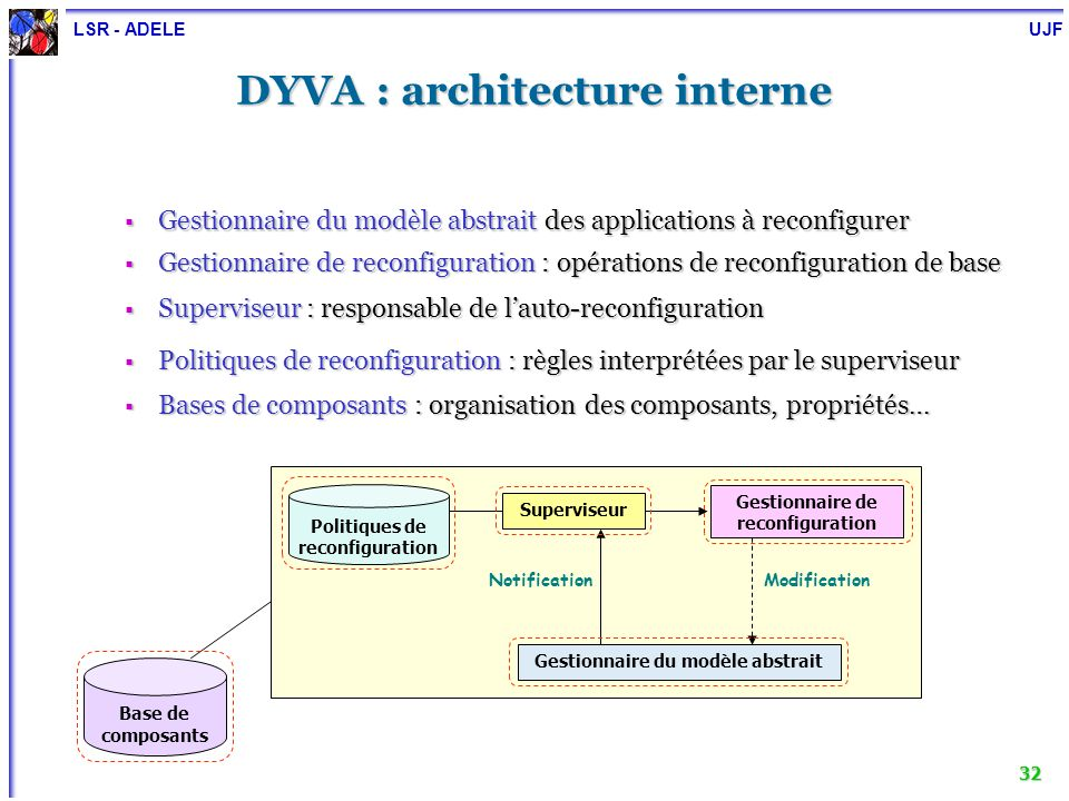 DYVA : architecture interne