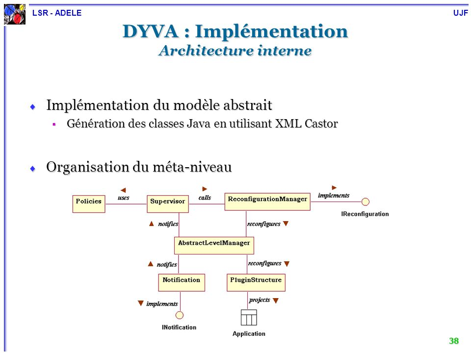 DYVA : Implémentation Architecture interne