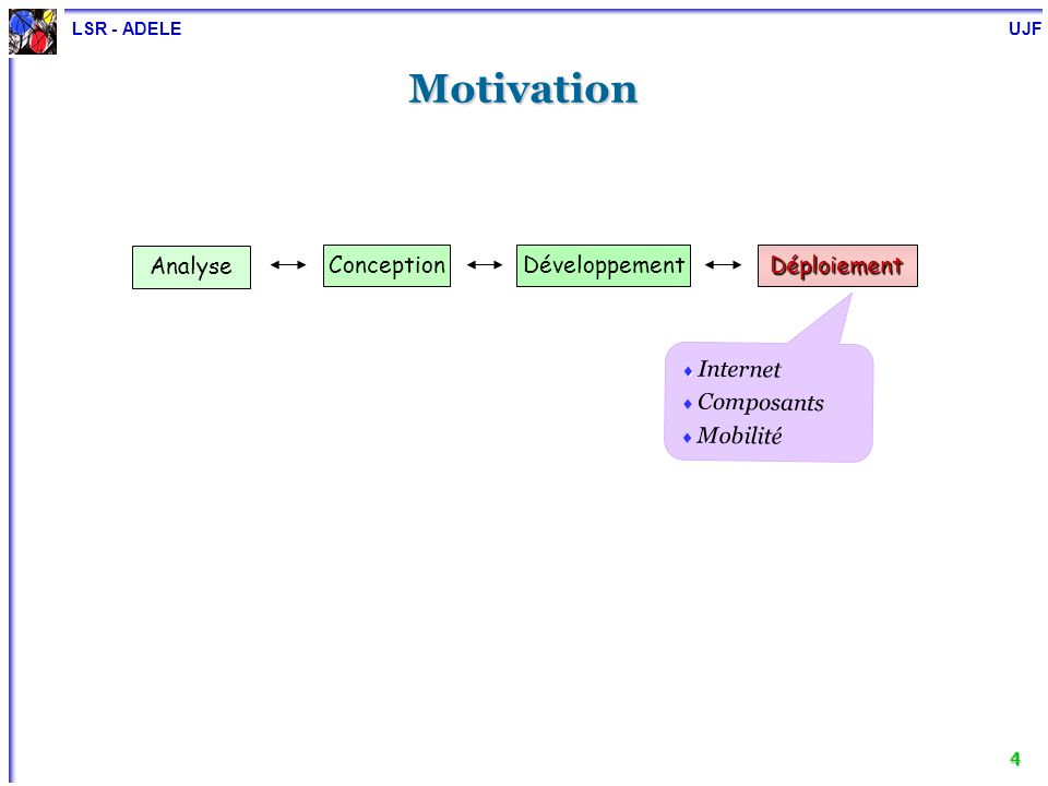 Motivation Analyse Conception Développement Déploiement Internet