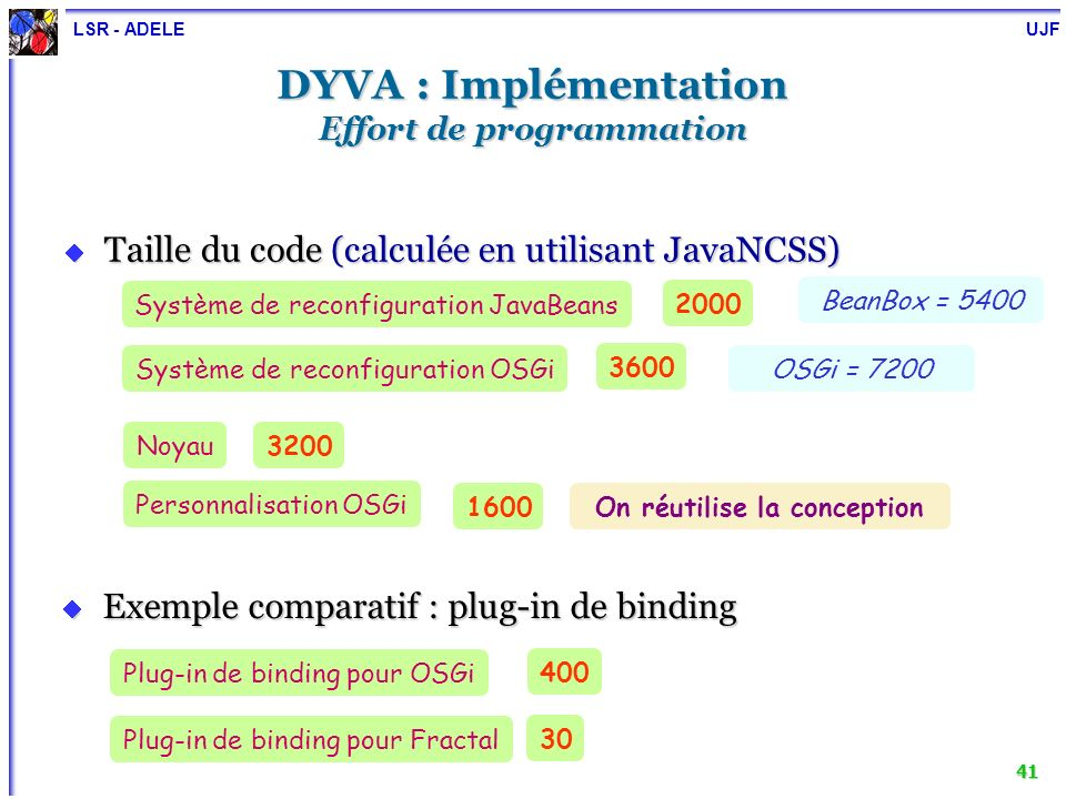 DYVA : Implémentation Effort de programmation