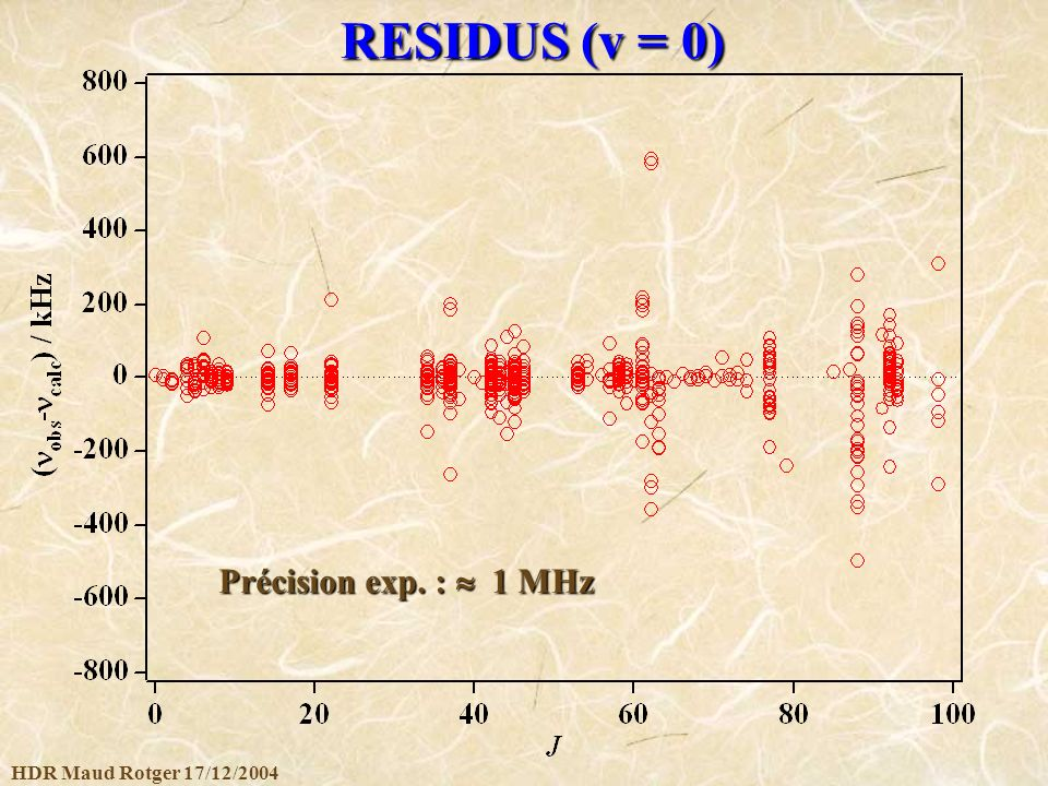 RESIDUS (v = 0) Précision exp. :  1 MHz HDR Maud Rotger 17/12/2004