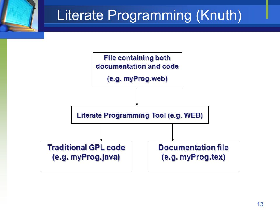Literate Programming (Knuth)