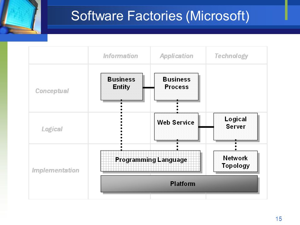 Software Factories (Microsoft)
