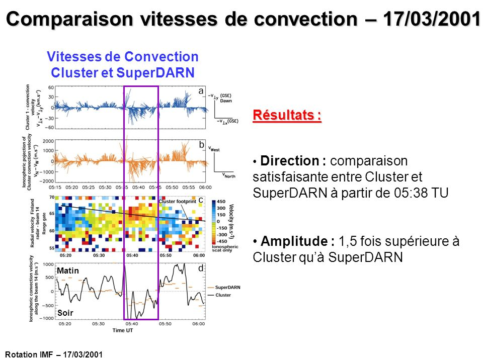 Comparaison vitesses de convection – 17/03/2001
