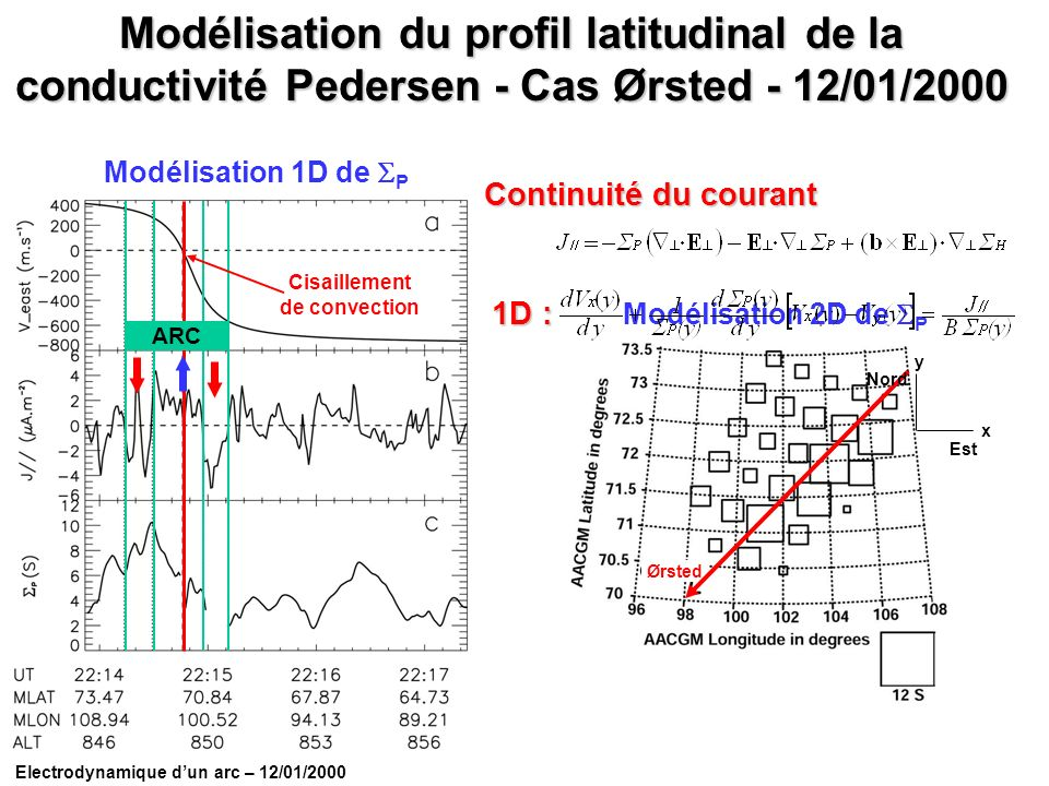 Cisaillement de convection