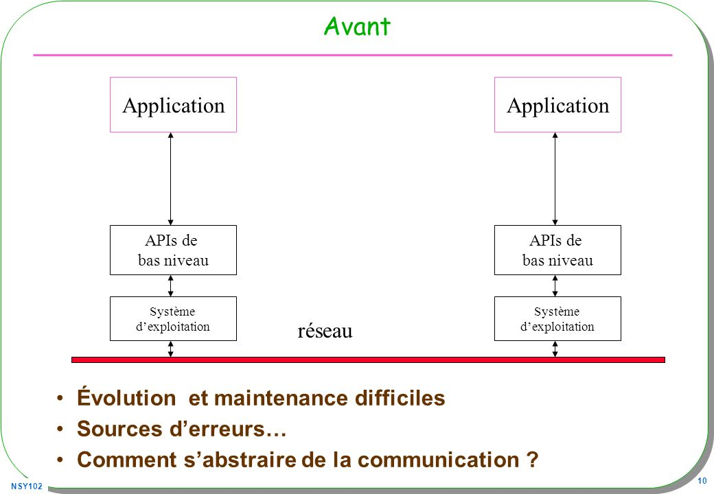 Avant Application Application réseau