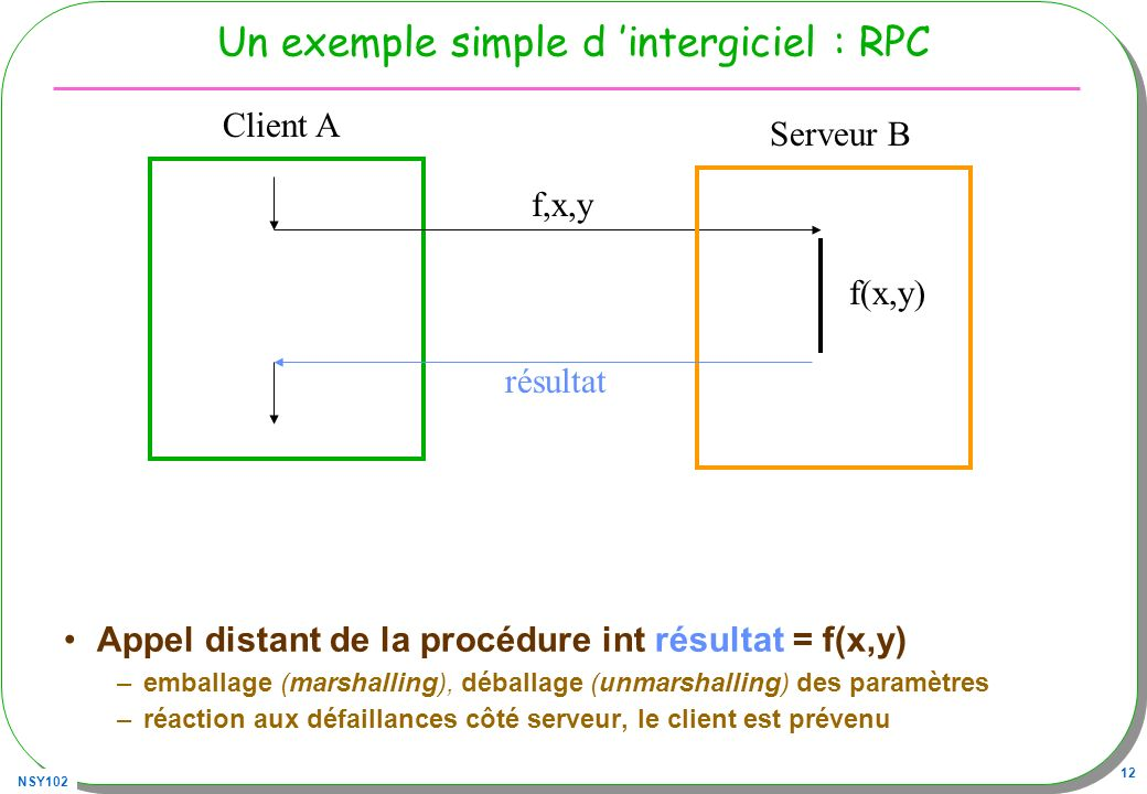 Un exemple simple d 'intergiciel : RPC