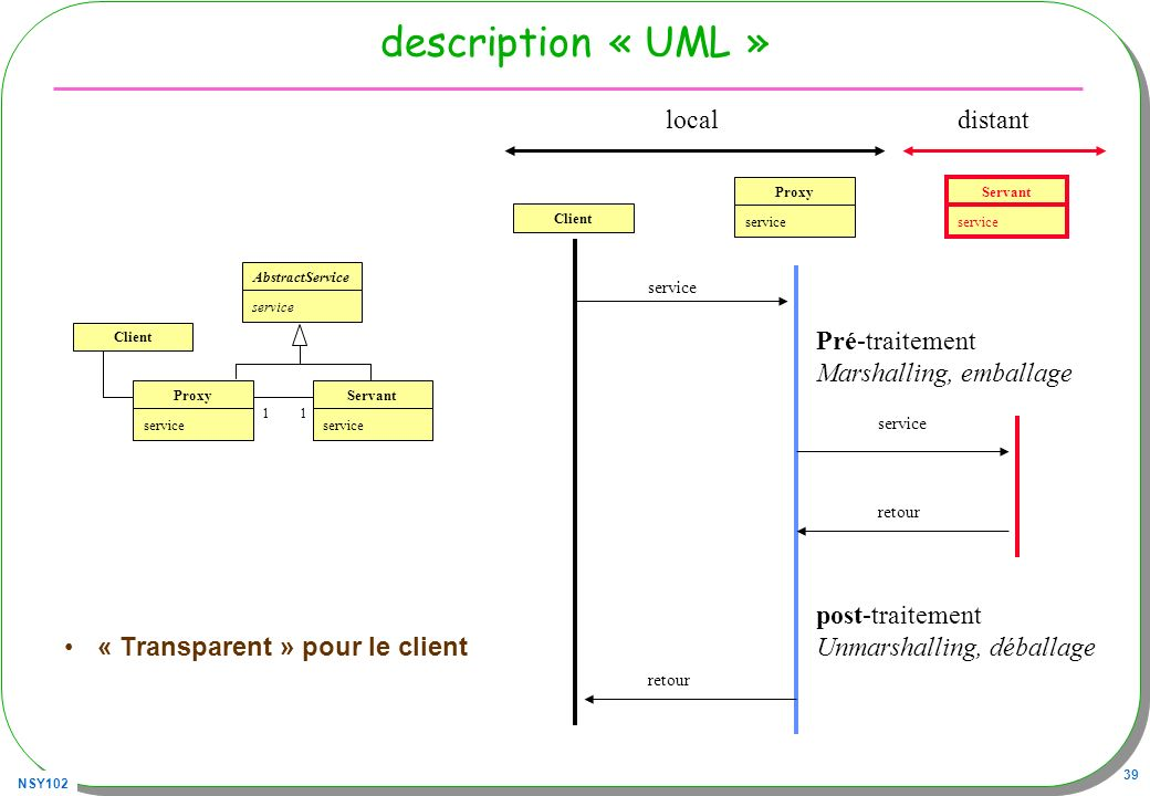 description « UML » local distant Pré-traitement