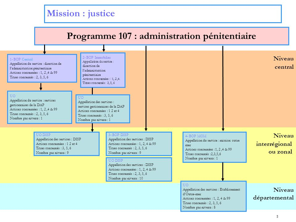 Programme 107 : administration pénitentiaire