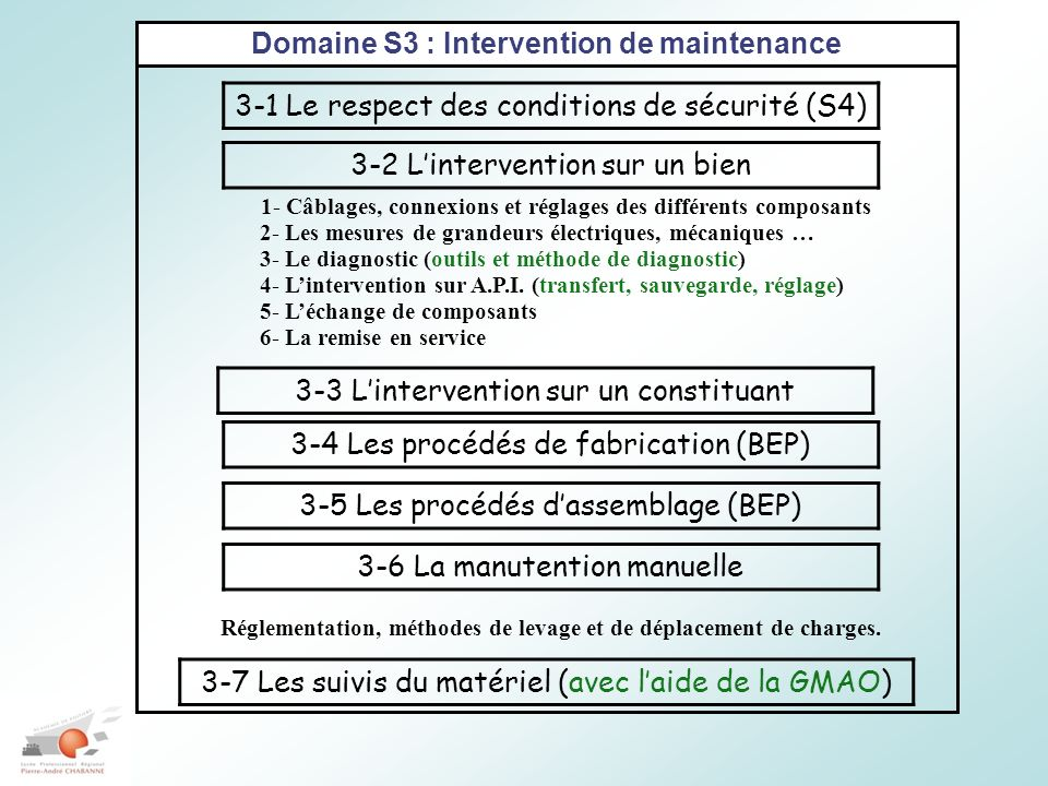 Domaine S3 : Intervention de maintenance