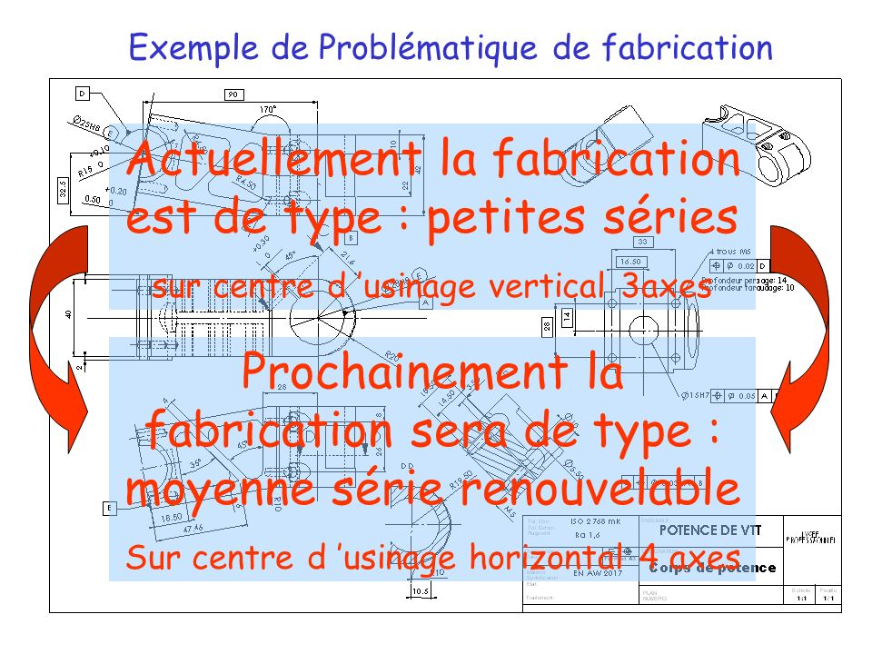 Exemple de Problématique de fabrication