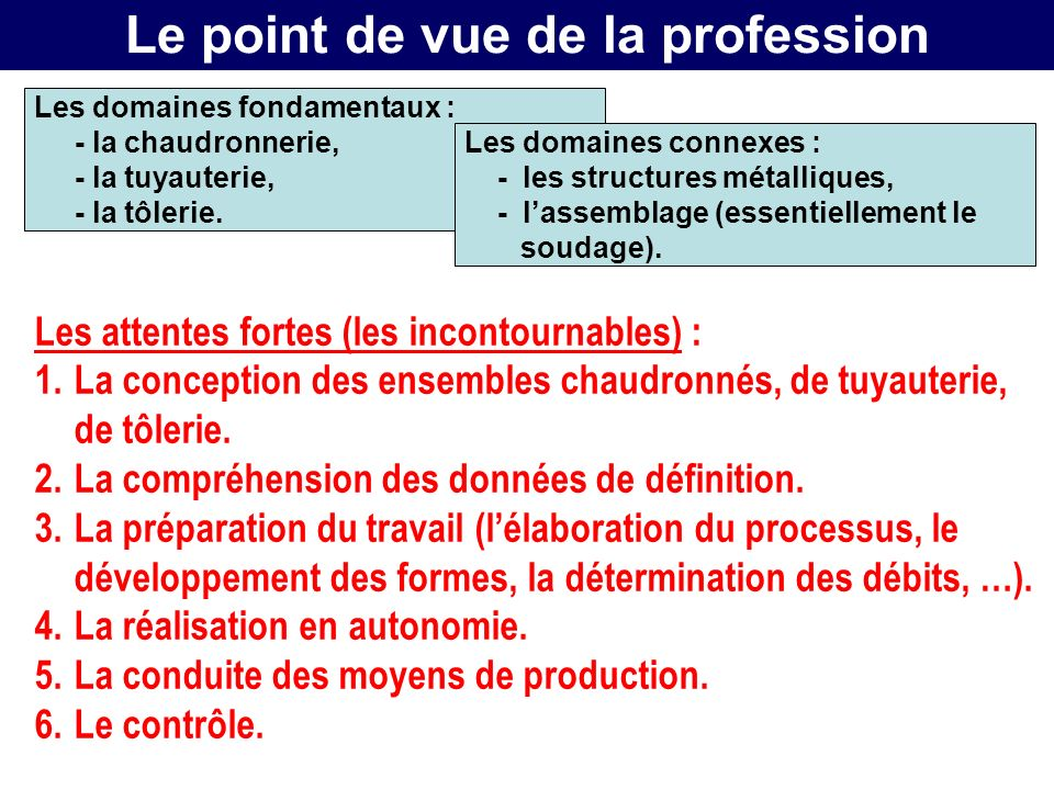 Le point de vue de la profession