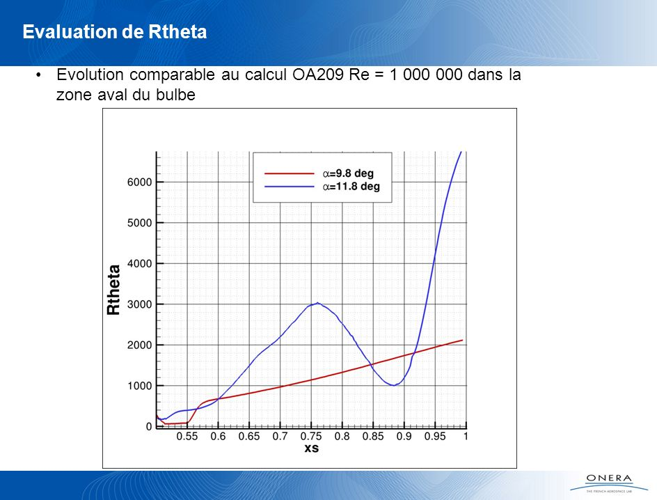 Evaluation de Rtheta Evolution comparable au calcul OA209 Re = dans la zone aval du bulbe.