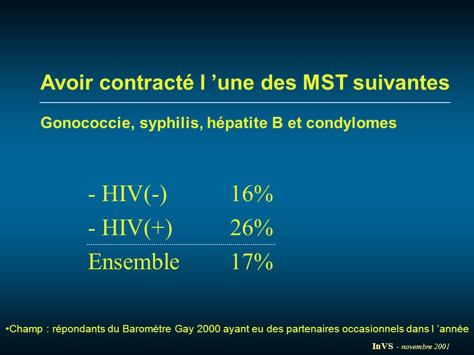 - HIV(-) 16% - HIV(+) 26% Ensemble 17%