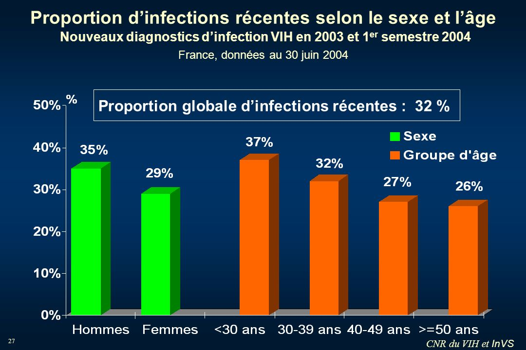 Proportion globale d'infections récentes : 32 %