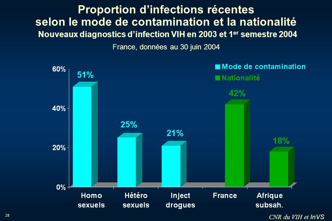 Proportion d'infections récentes selon le mode de contamination et la nationalité Nouveaux diagnostics d'infection VIH en 2003 et 1er semestre 2004 France, données au 30 juin 2004