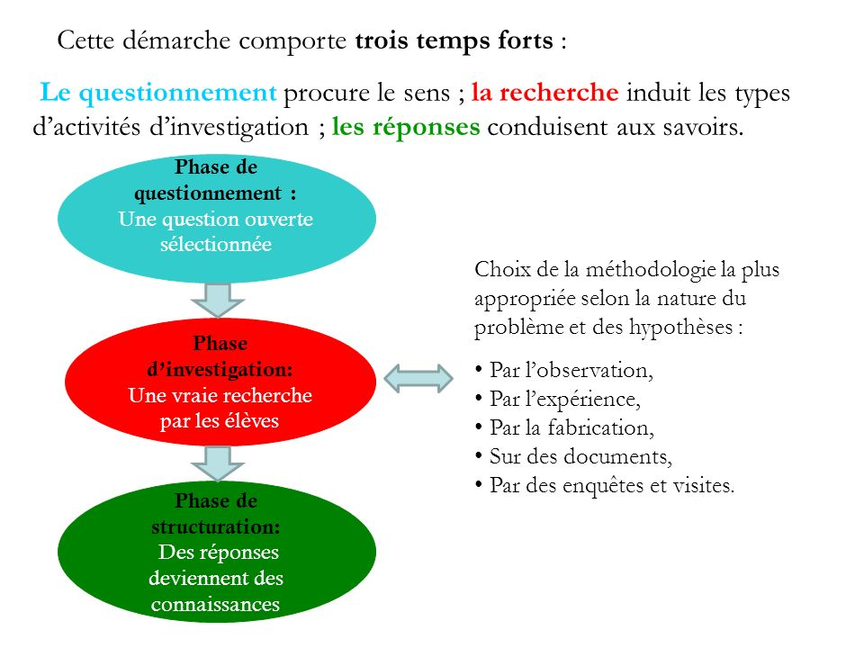 Phase d'investigation: Phase de structuration: