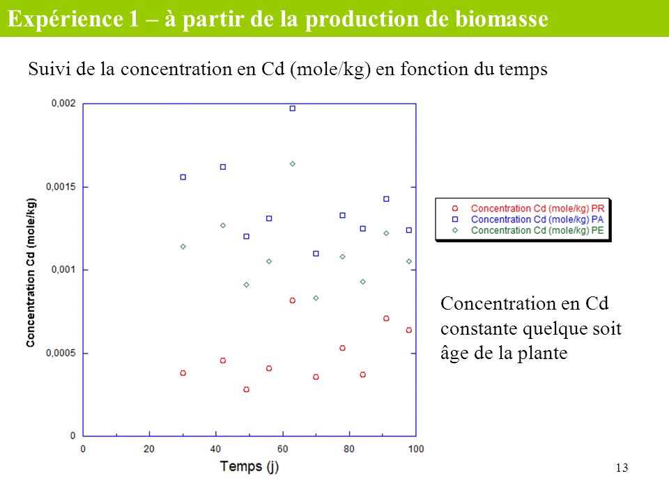 Expérience 1 – à partir de la production de biomasse