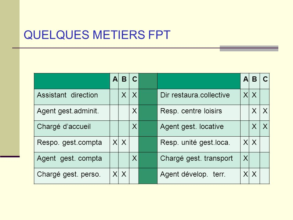 QUELQUES METIERS FPT A B C Assistant direction X