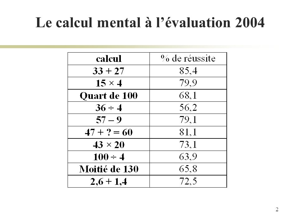 Le calcul mental à l'évaluation 2004