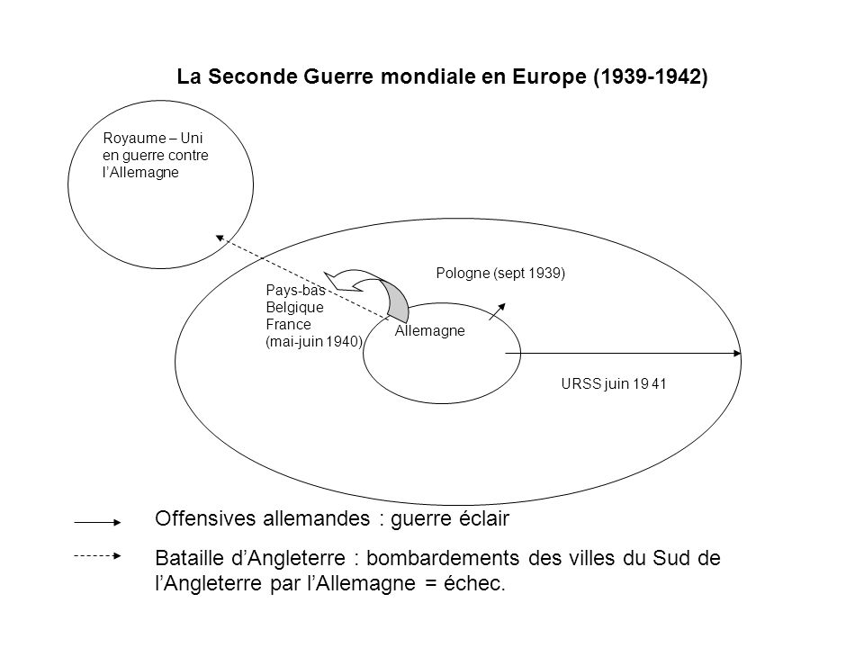 La Seconde Guerre mondiale en Europe ( )