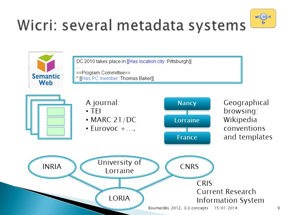 Wicri: several metadata systems