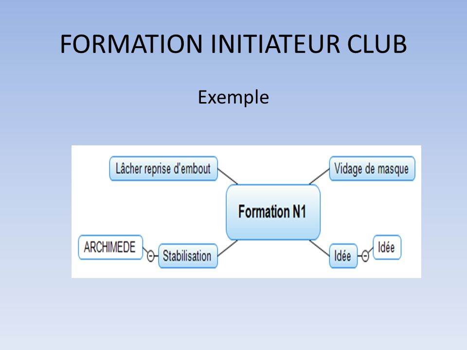 FORMATION INITIATEUR CLUB