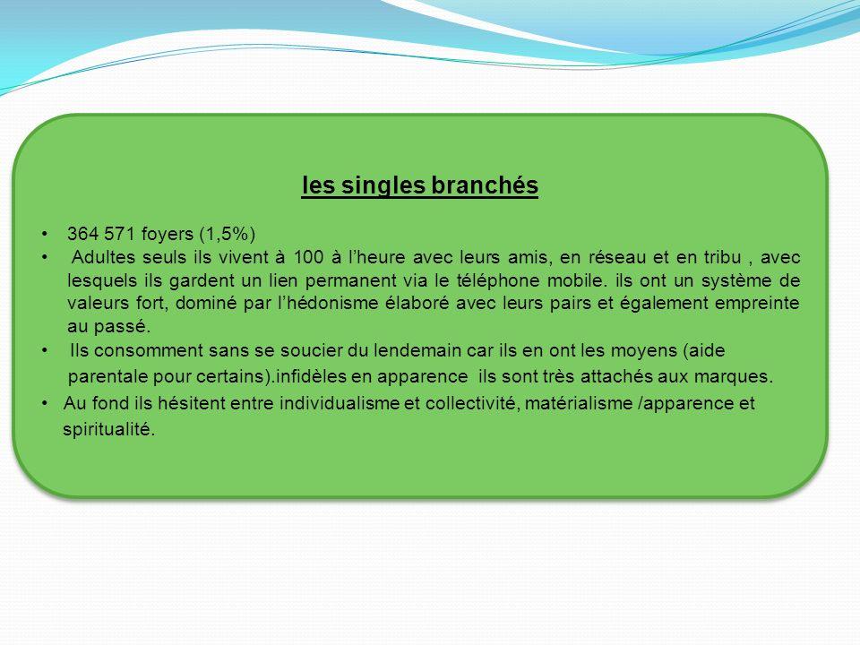 Singles branchement website
