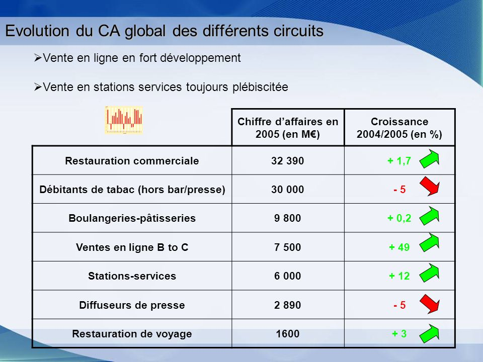 Evolution du CA global des différents circuits